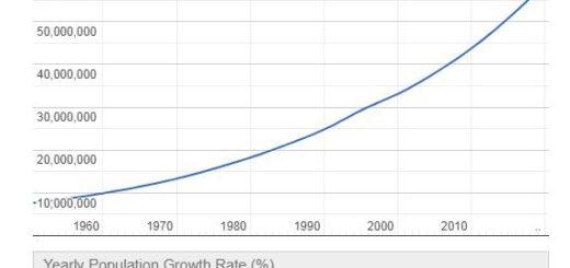 Tanzania Population Graph