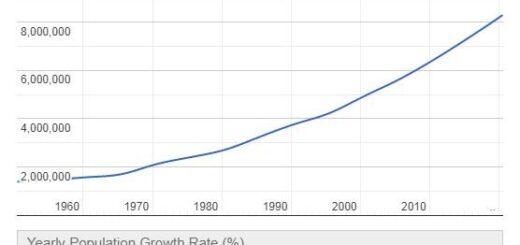 Togo Population Graph