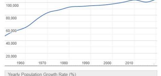 Tonga Population Graph