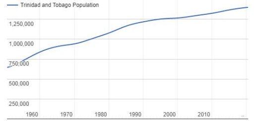 Trinidad and Tobago Population Graph