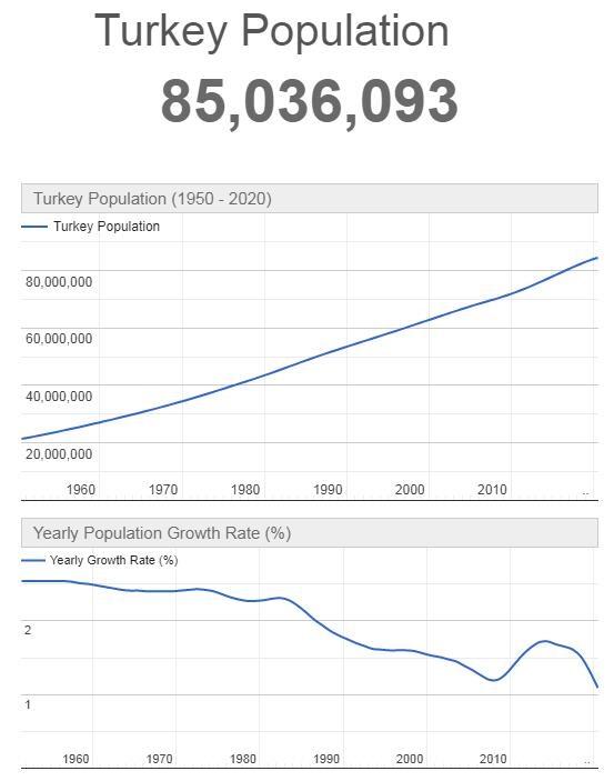 Turkey Population Graph