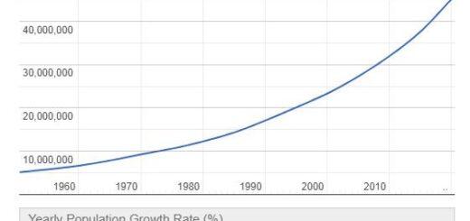 Uganda Population Graph