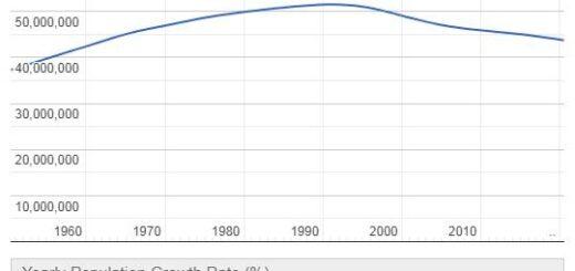 Ukraine Population Graph