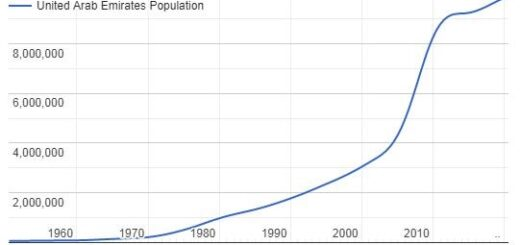 United Arab Emirates Population Graph