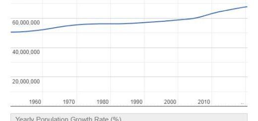 United Kingdom Population Graph