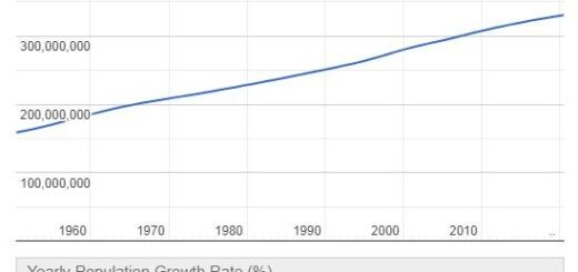 United States Population Graph