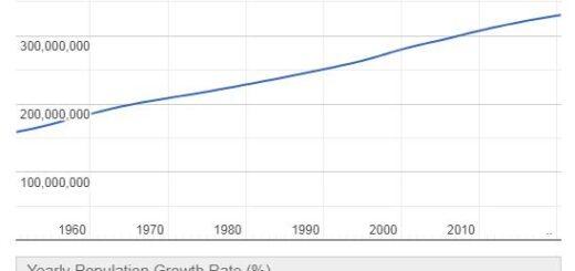 United States Population Graph