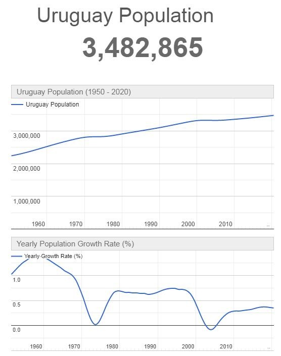 Uruguay Population Graph