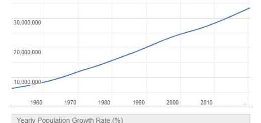 Uzbekistan Population Graph