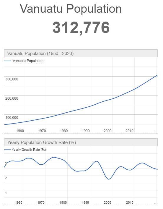 Vanuatu Population Graph