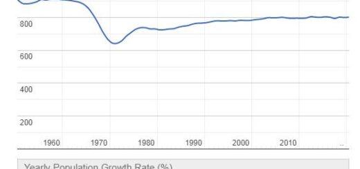 Vatican City Population Graph