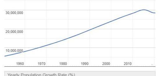 Venezuela Population Graph