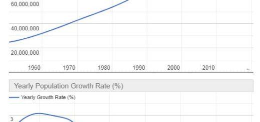 Vietnam Population Graph