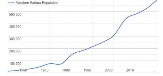 Western Sahara Population Graph