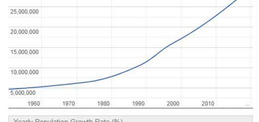 Yemen Population Graph